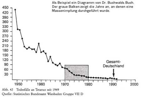 Tetanus Impfung Impfschaden Info Mehr Transparenz Uber Impfungen Impfen Und Impfschaden