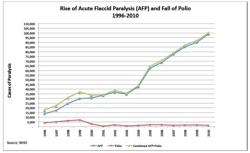 Rise-of-Acute-Flaccid-Paralysis-AFP-and-Fall-of-Polio